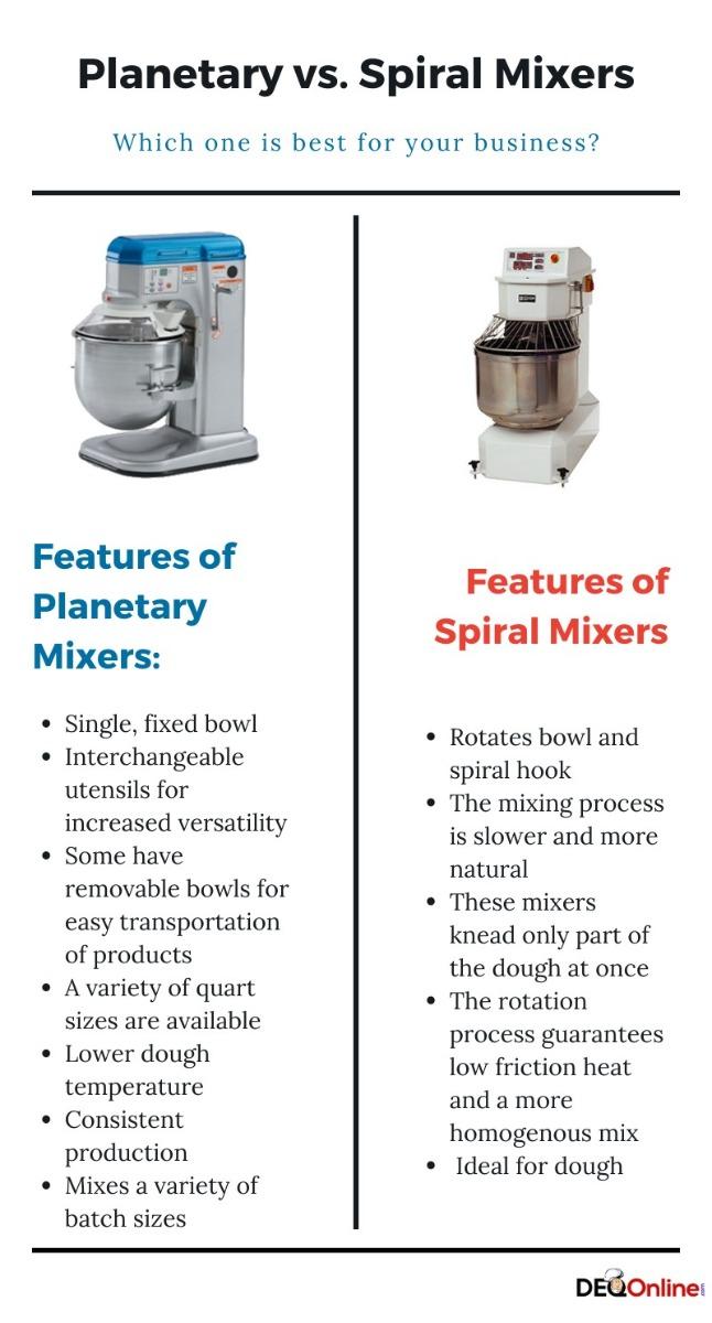 Spiral vs Planetary Mixer